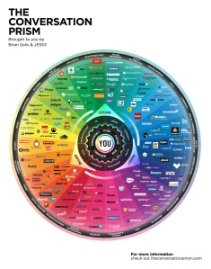 Prisma Conversacional