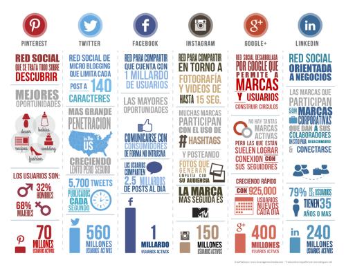 Infografía, las principales Redes Sociales en cifras (Diciembre 2013)