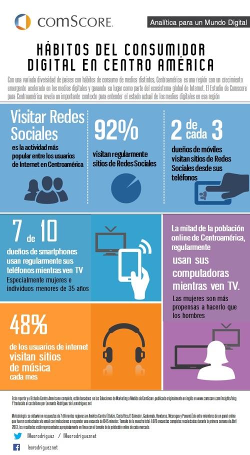 Algunas estadísticas de  Redes Sociales en Centro América
