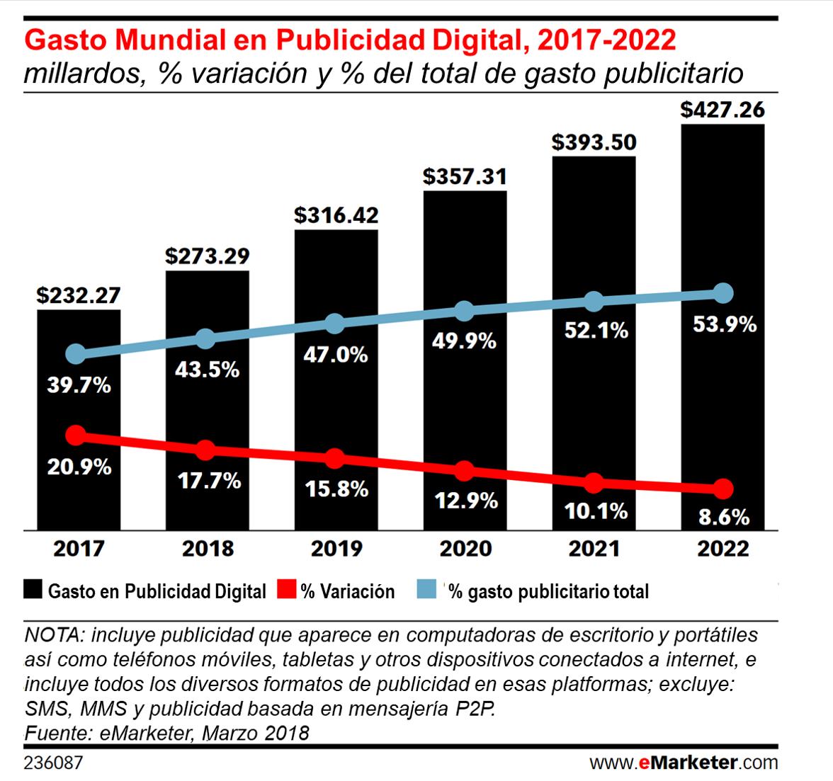 ventas digitales